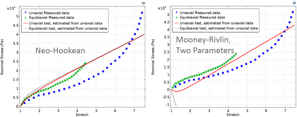 These images show graphs of the Neo-Hookean and Mooney-Rivlin Two Parameters models.