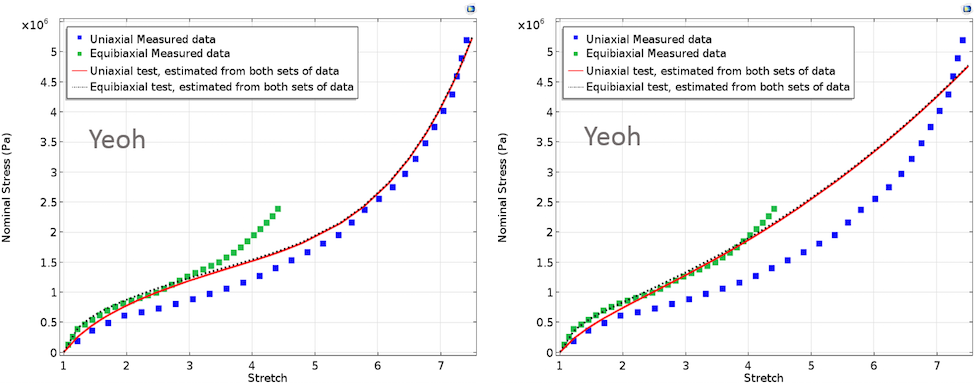Two graphs of the Yeoh model including one with equal weights and one with unequal weights.