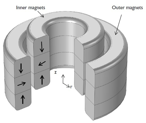 A graphic of an axial magnetic bearing.