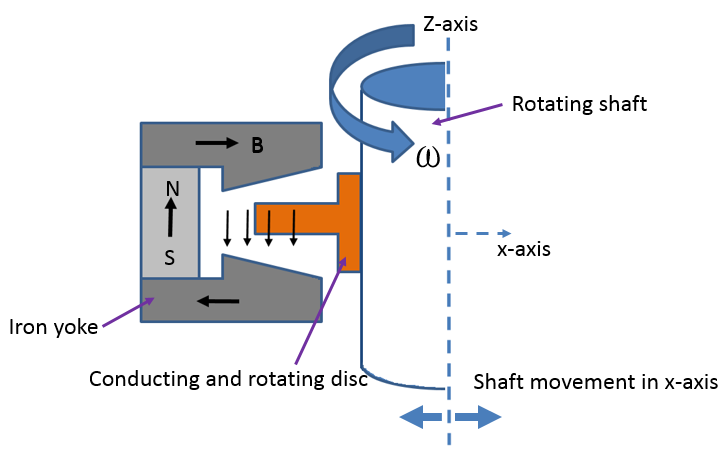 An illustration of an axial electromagnetic bearing.