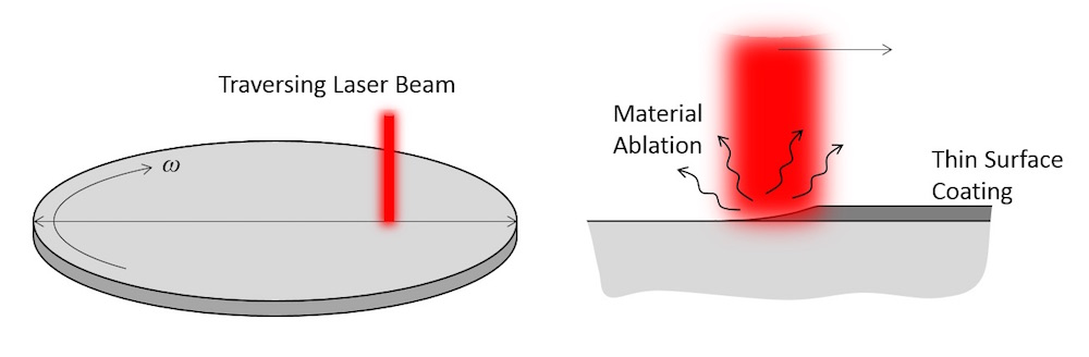Schematic of a laser beam traversing over a rotating wafer.