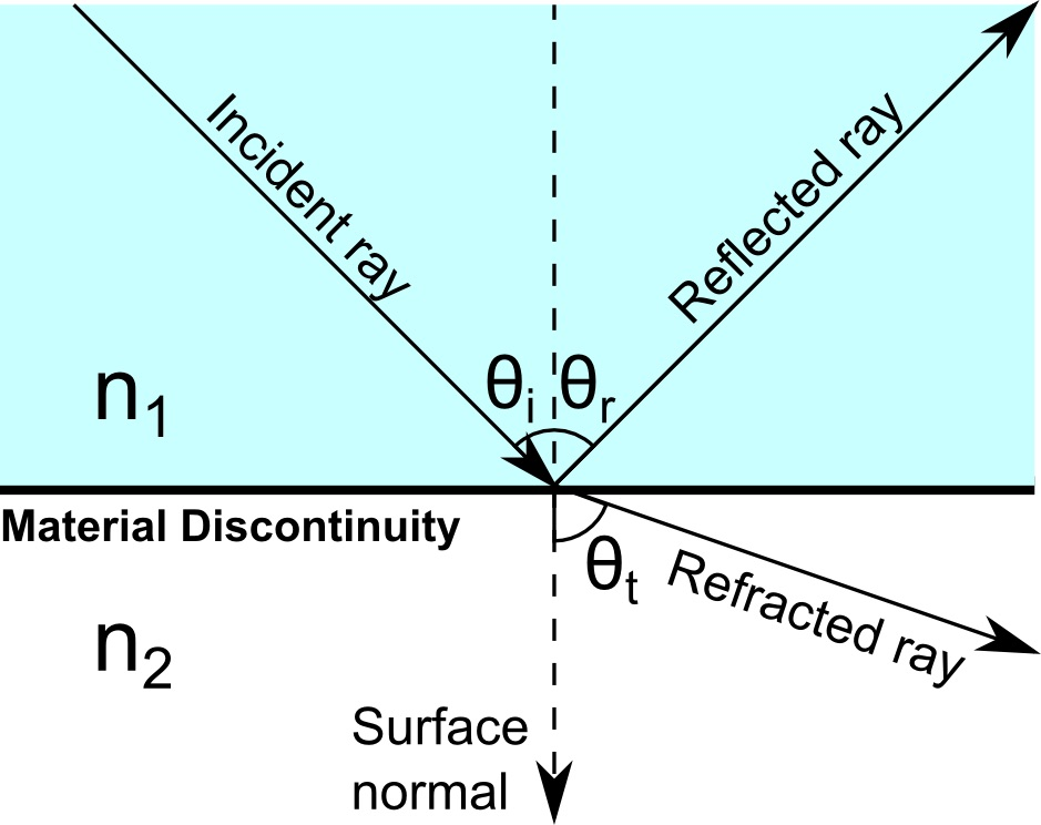 A schematic of the different light rays at a boundary between two media.