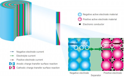 LithiumIon Battery Cell featured