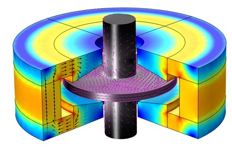 A visualization of the magnetic flux density in an axial electromagnetic bearing.