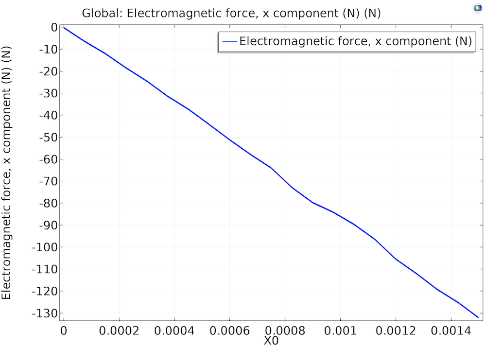 A graph illustrating the electromagnetic force.