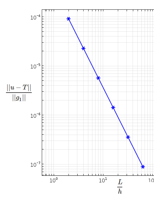 Graph of a log-log plot that compares mesh size and error.