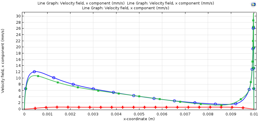 Plotting our Marangoni simulation's velocity field against its horizontal coordinate.
