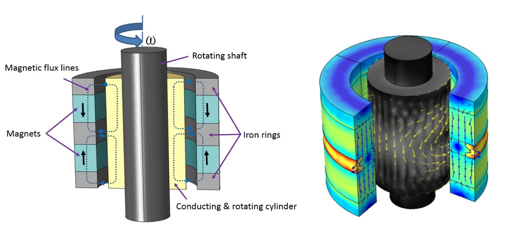 A schematic and simulation plot of a radial electromagnetic bearing.