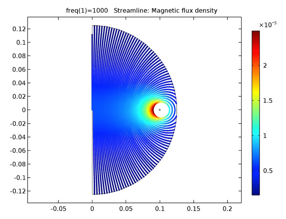 Plot of the magnetic flux in an open circuit coil arrangement.