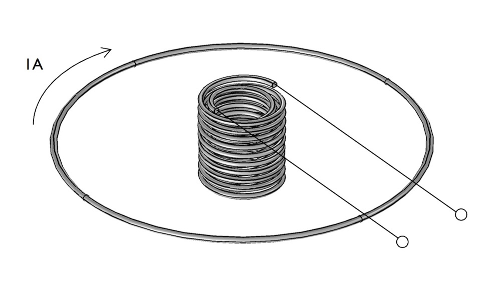 Visual showing the arrangement of a single-turn coil and a twenty-turn coil.