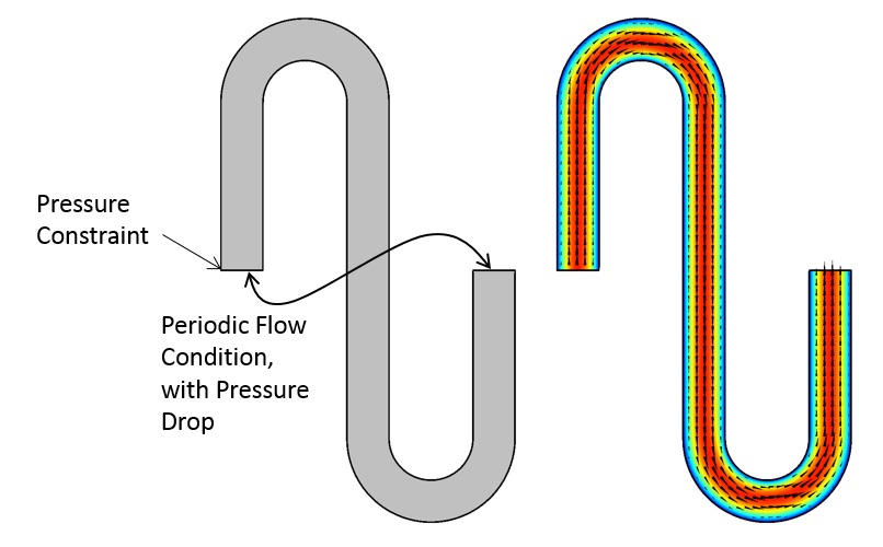 Side-by-side images of the periodic modeling domain and the fluid flow solution.