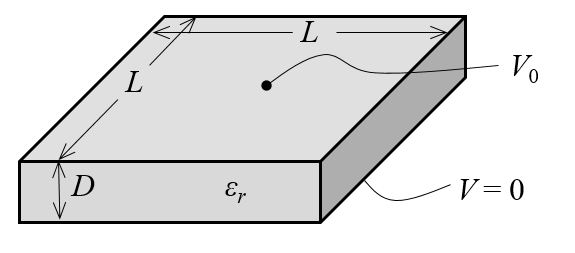 Image showing a parallel plate capacitor model.