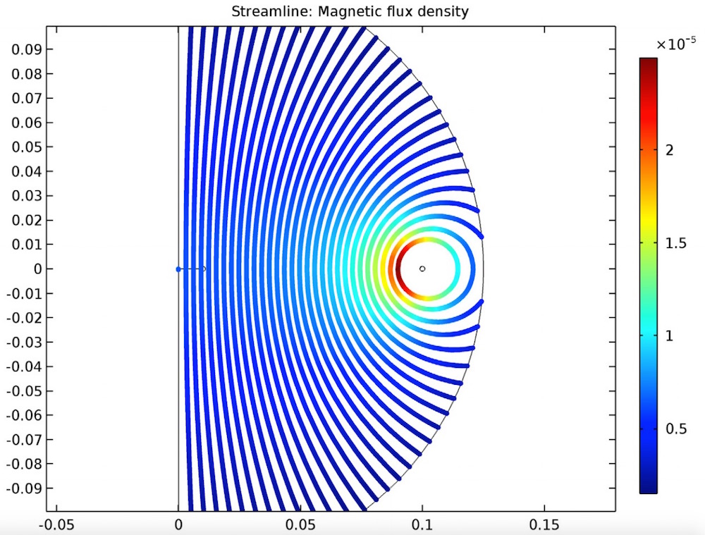 Visual of a single-turn coil's magnetic flux density.