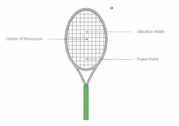 Sweet spots of tennis racket_featured