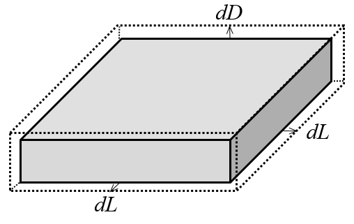 A schematic showing a change in geometry in the parallel plate capacitor model.