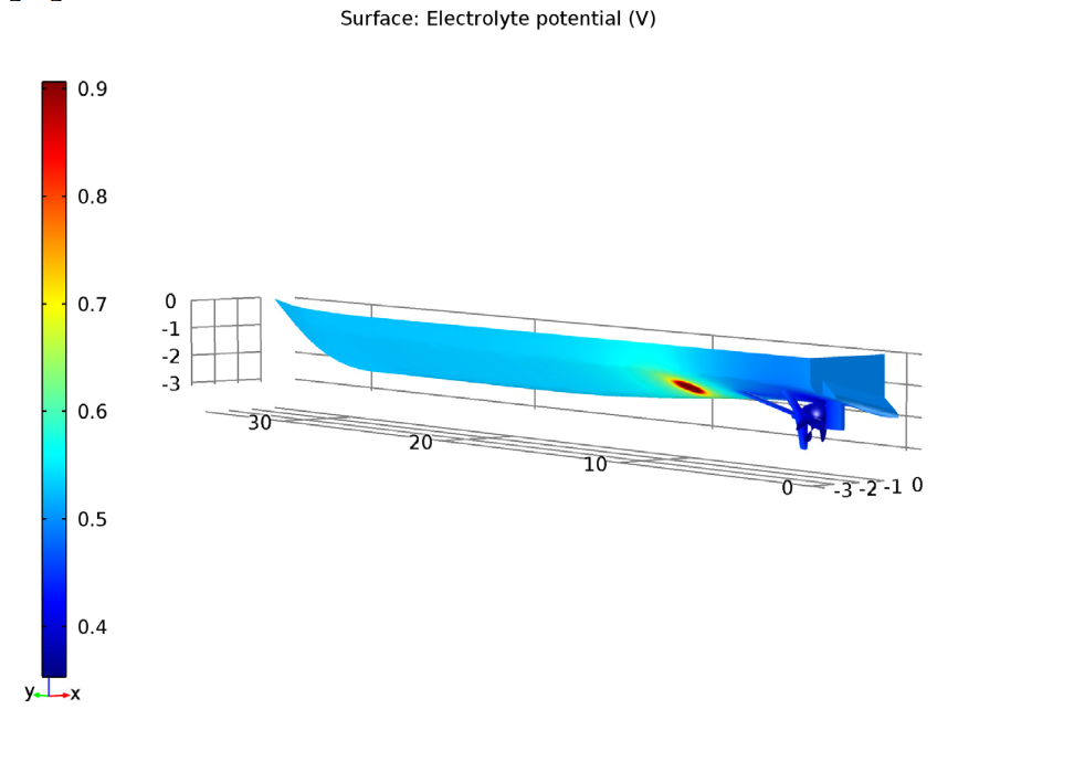 Visual showing the electrolyte potential of the uncoated propeller ship hull.