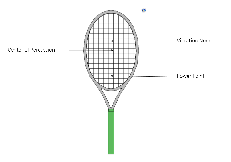 The sweet spots on a tennis racket.