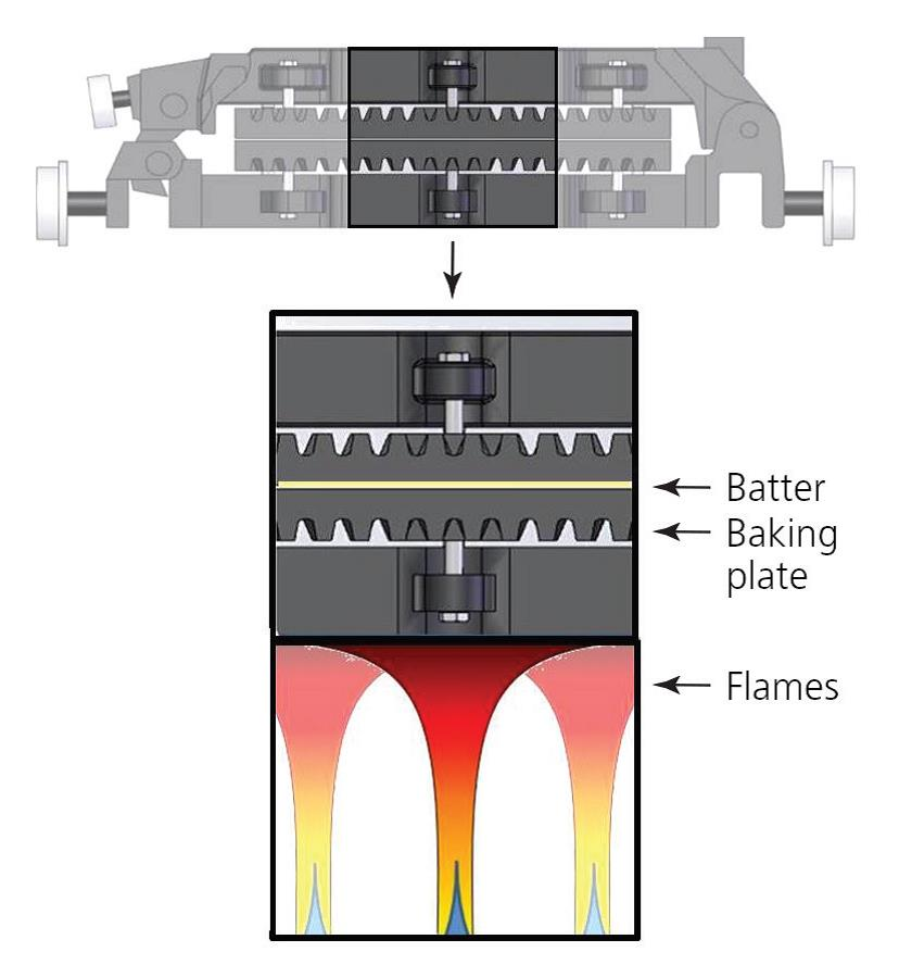 The geometry of baking plates used in Kit Kat® wafers.