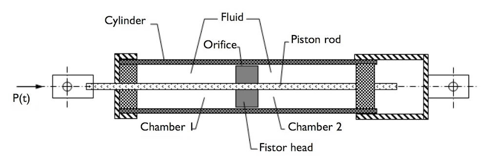 The geometry of our fluid damper tutorial.