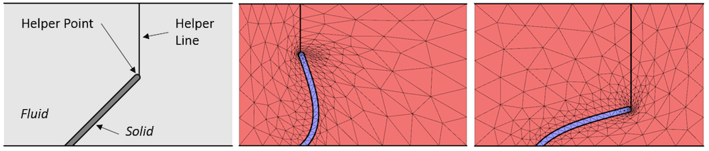 A figure demonstrating the use of an integration component coupling.