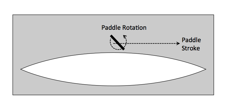 Schematic of a canoe and paddle stroke simulated in COMSOL Multiphysics.