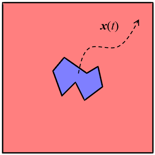 A schematic depicting an object moving freely in a larger domain.