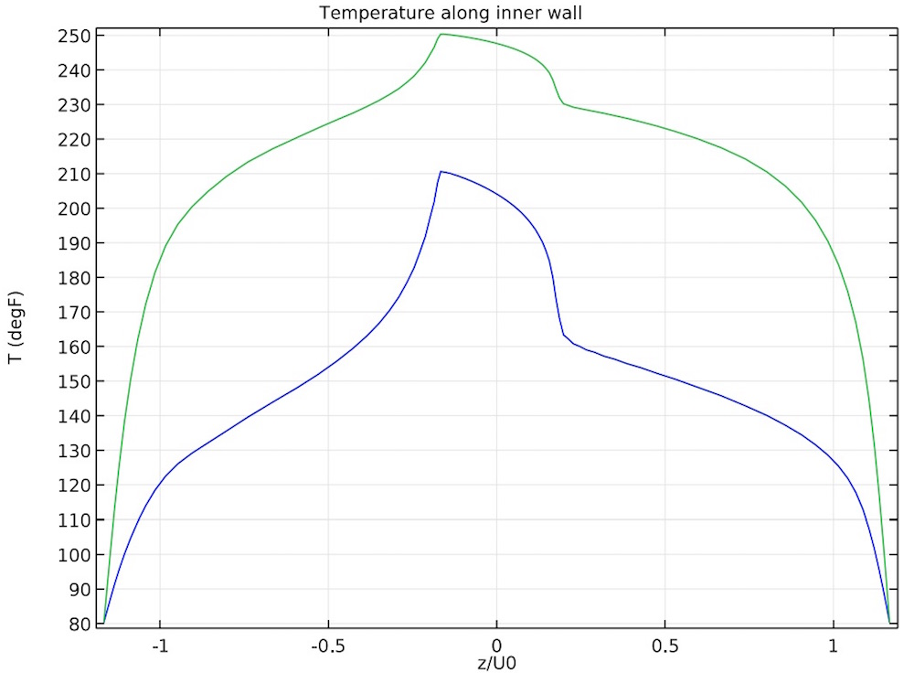 Graph showing the temperature at the inner wall.