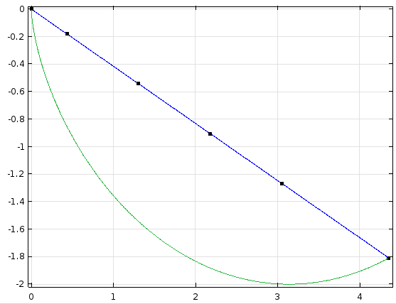 A plot of the analytic solution.