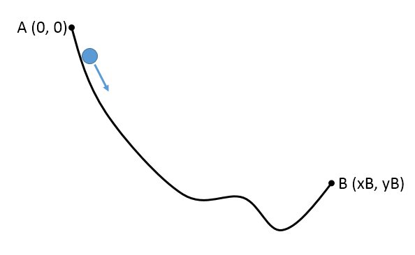 A schematic of a curve.