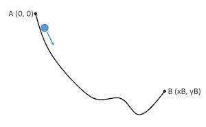 Curve schematic