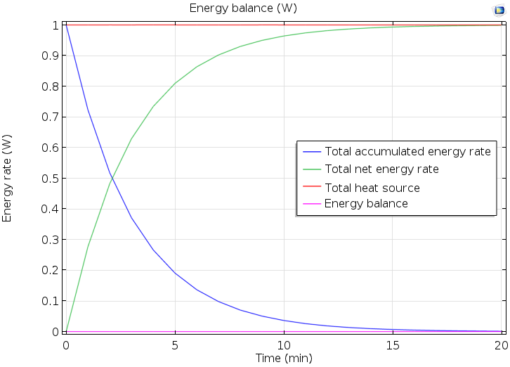 Plot comparing energy rate and time.