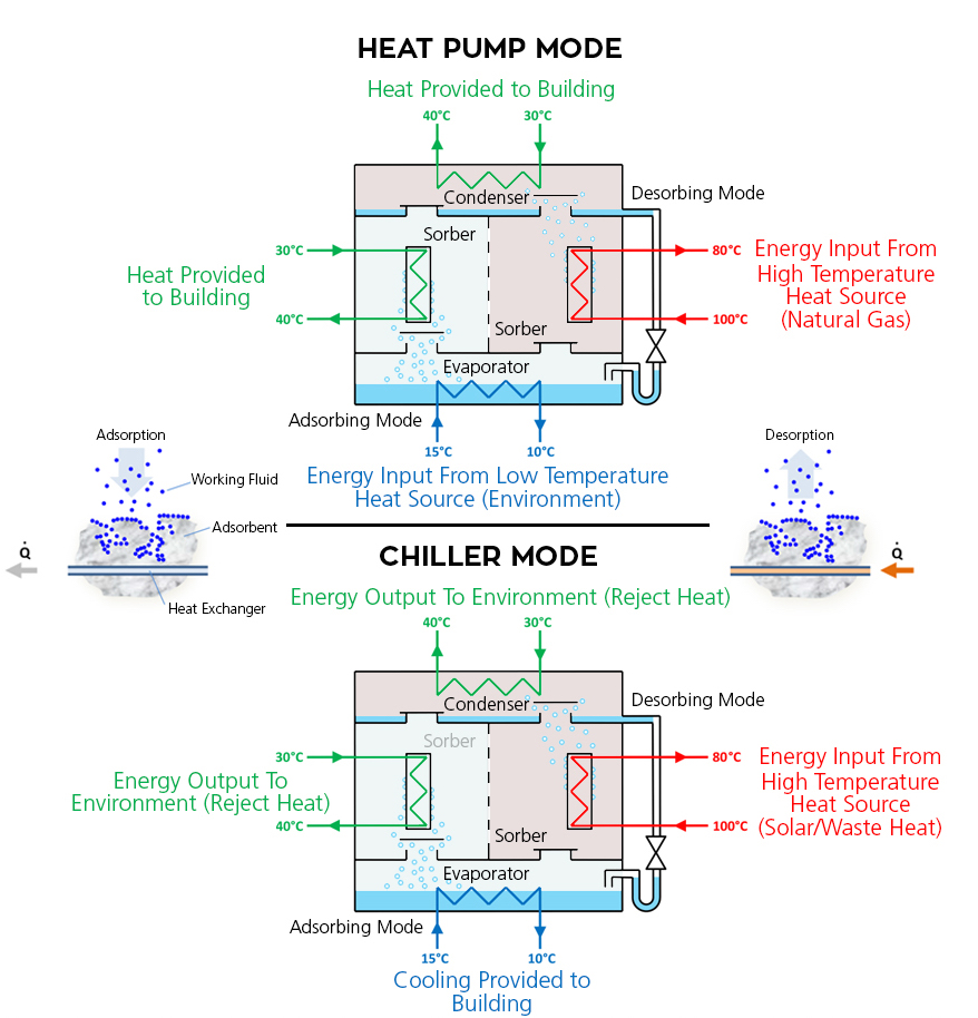 A diagram of the solar heating and cooling process.