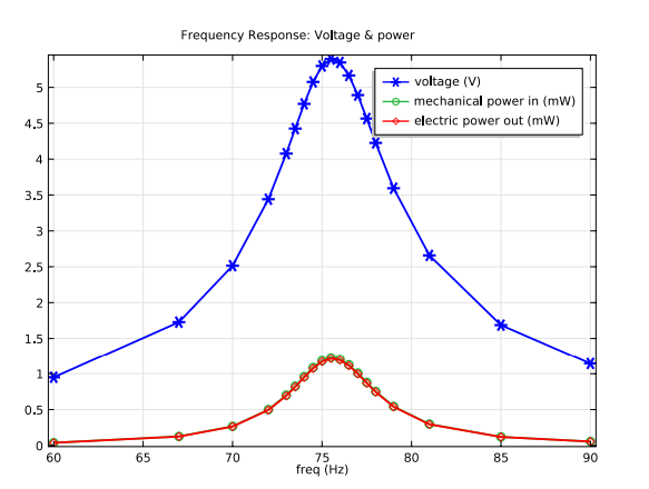 A plot comparing input power and power harvested.
