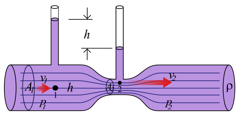 Image illustrating the Venturi Effect.
