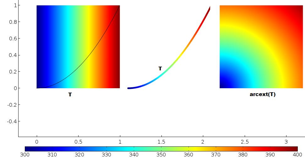Three temperature plots.