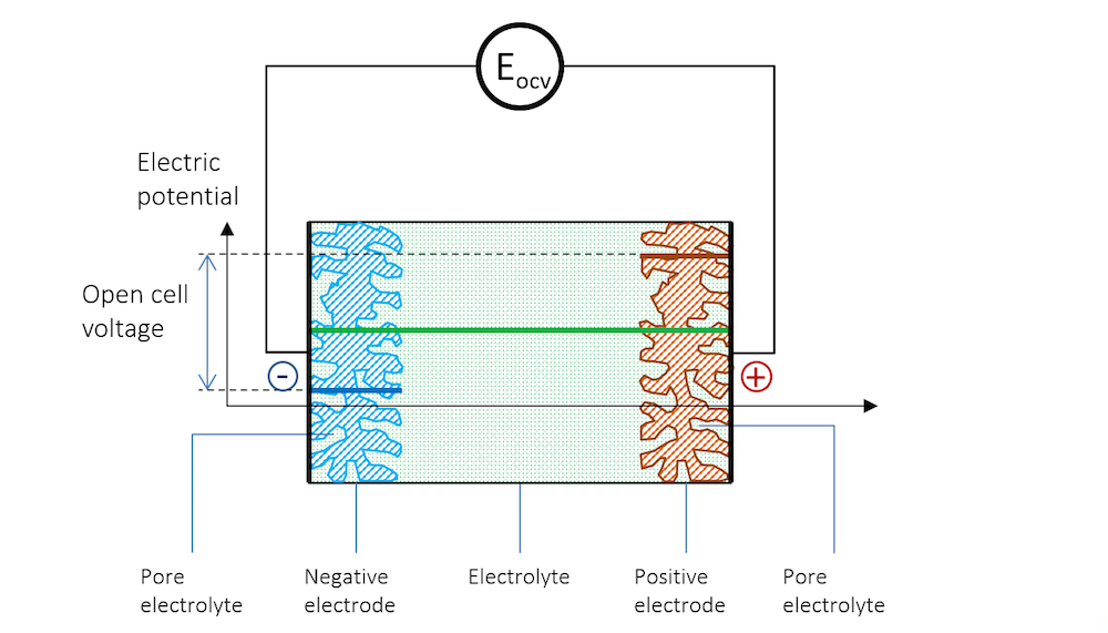 Image showing the potential distribution within a battery with porous electrodes.