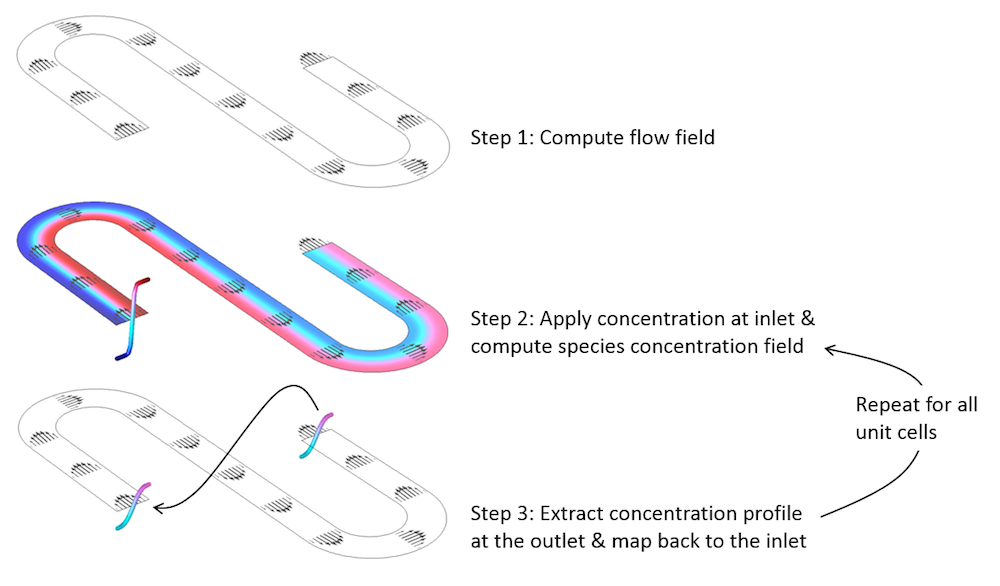 A graphic showing how to exploit periodicity in a repeated microfluidic device model with a high Péclet Number.