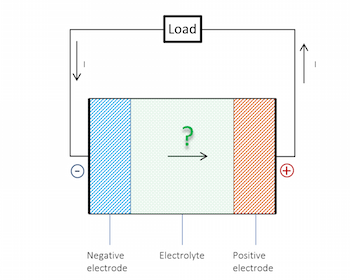 Does the Current Flow Backwards Inside a Battery? | COMSOL Blog