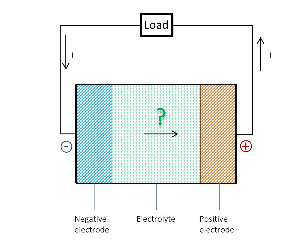 Schematic questioning the current flow within a battery.
