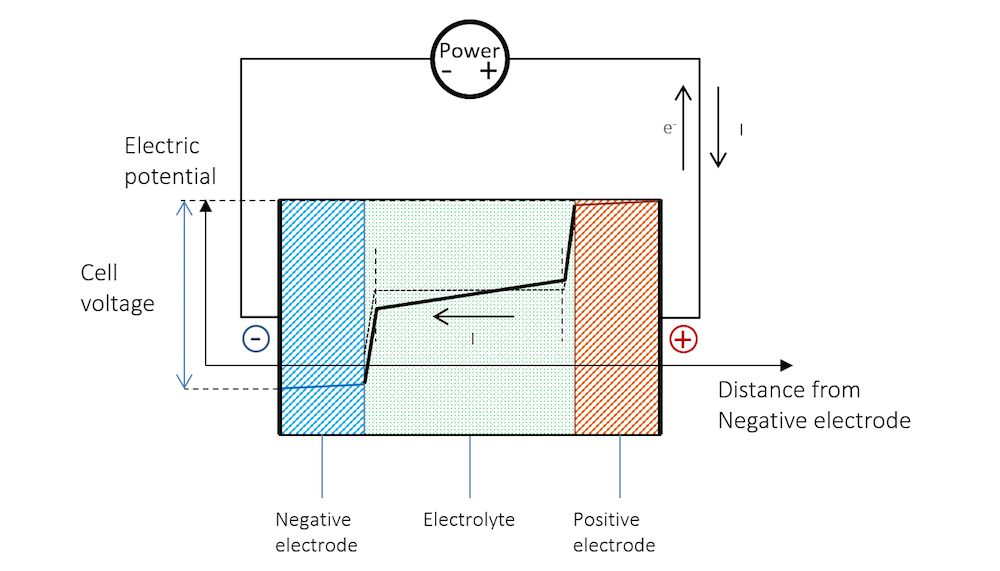 Schematic of the battery potential during recharge.