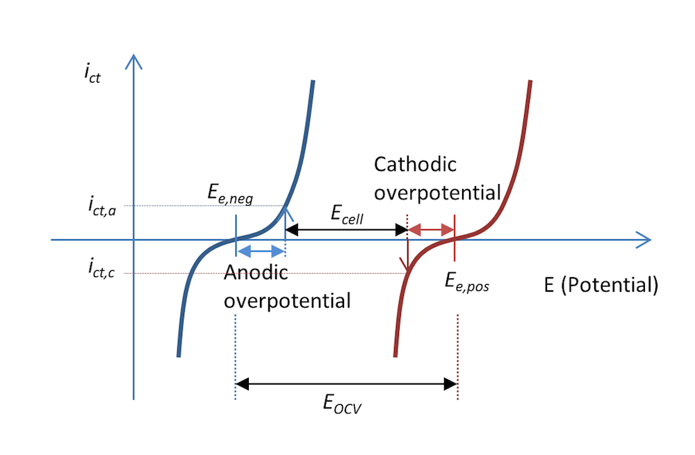 Image comparing anodic overpotenial and cathodic overpotential.