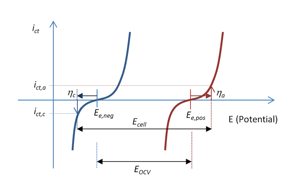 Plotting the charge transfer current density as a function of the negative electrode and positive electrode current density.