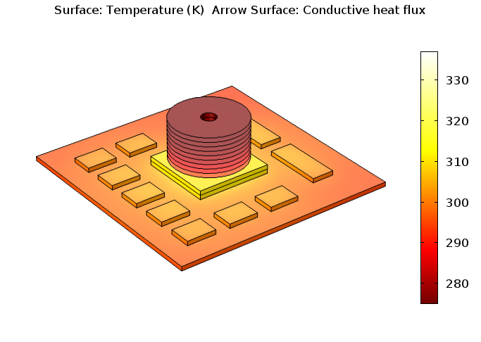 Plot of the temperature distribution for a PCB with a disk-stack heat sink.