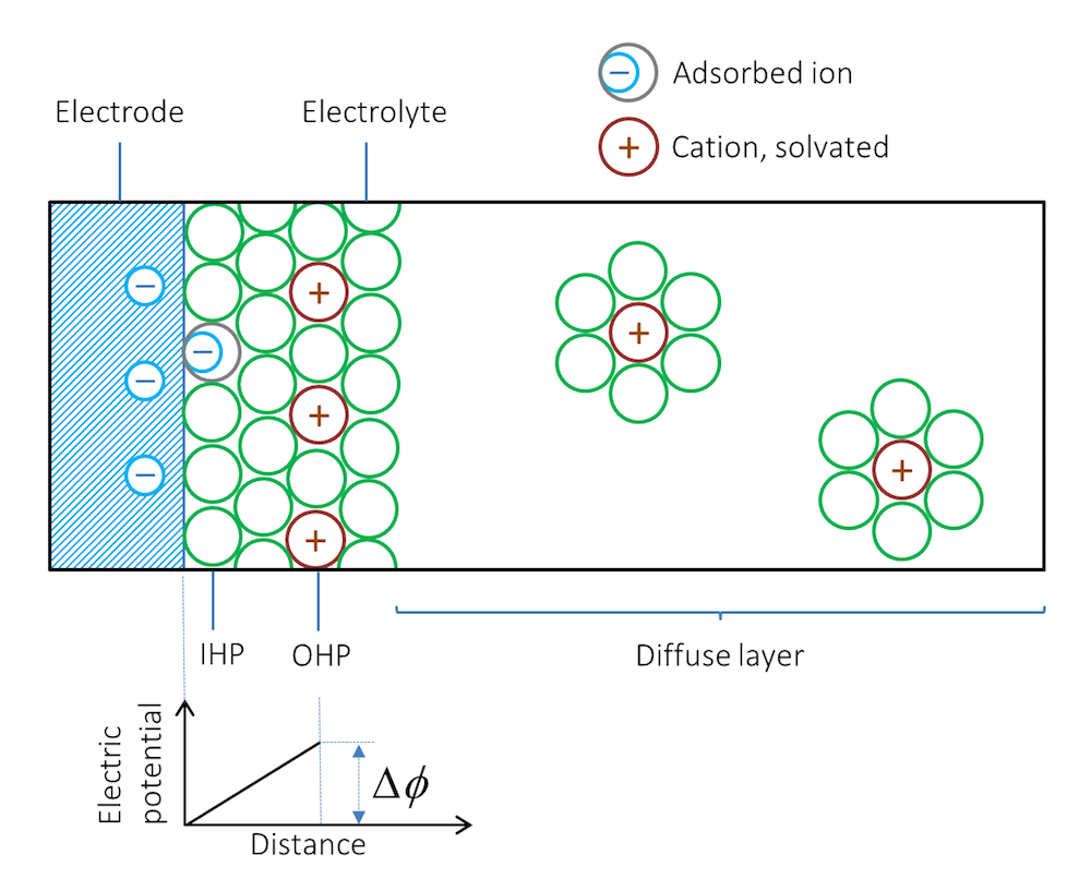 Does The Current Flow Backwards Inside A Battery Comsol Blog Potential Differences Across Resistor And Each Circuit Illustration Of Double Layer
