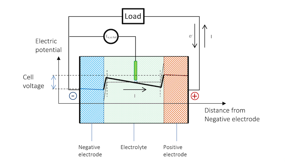 Visual showing the potential across a battery during discharge.