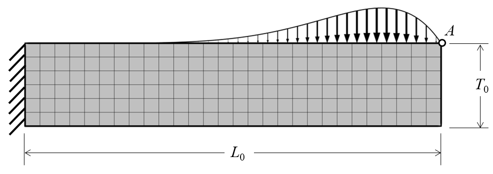 A schematic of a nonuniform load applied to a cantilevered beam.