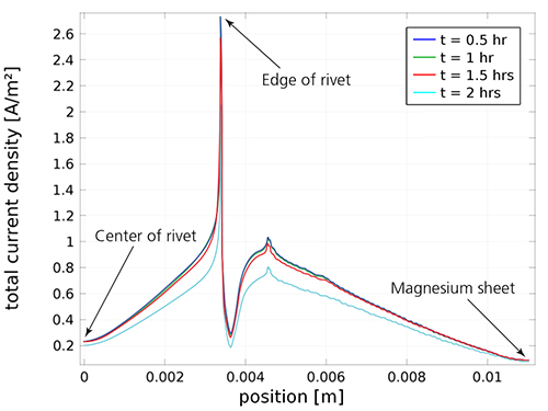 A graph plotting the localized current density in different parts of a rivet joint.