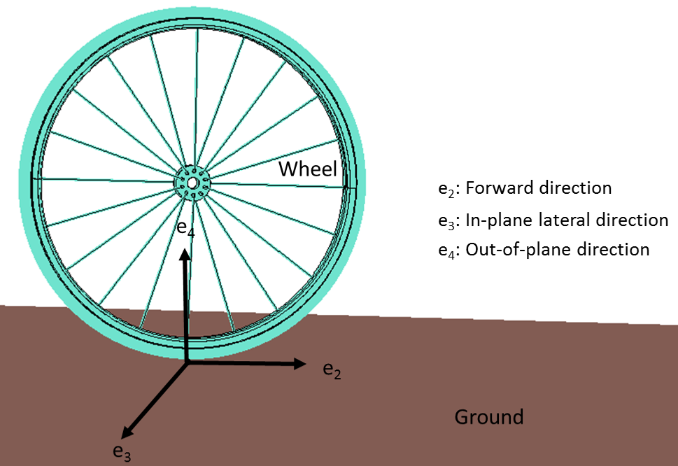 An image showing the three constraint directions of a wheel model.