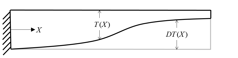 An image showing a beam thickness optimization problem.