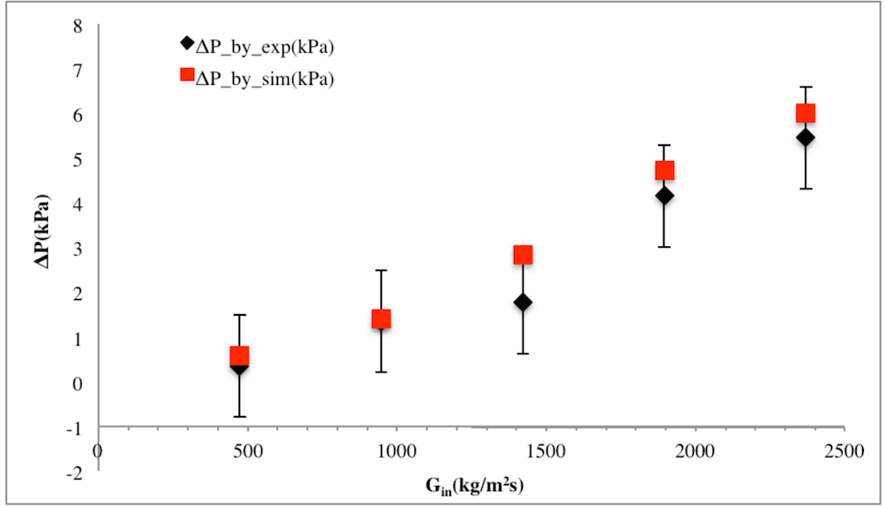 A graph comparing experimental data for the pressure drop differences in a PPF with simulation results.